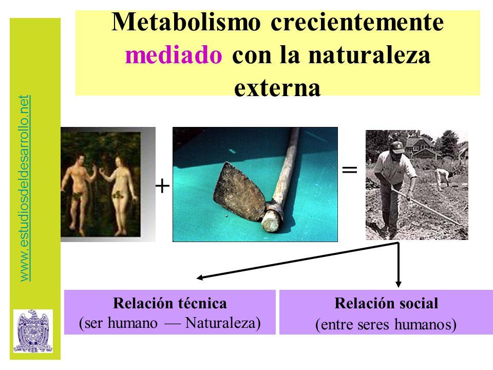 Metabolismo crecientemente mediado con la naturaleza externa + = Relación técnica (ser humano — Naturaleza) Relación social (entre seres humanos) www.estudiosdeldesarrollo.net