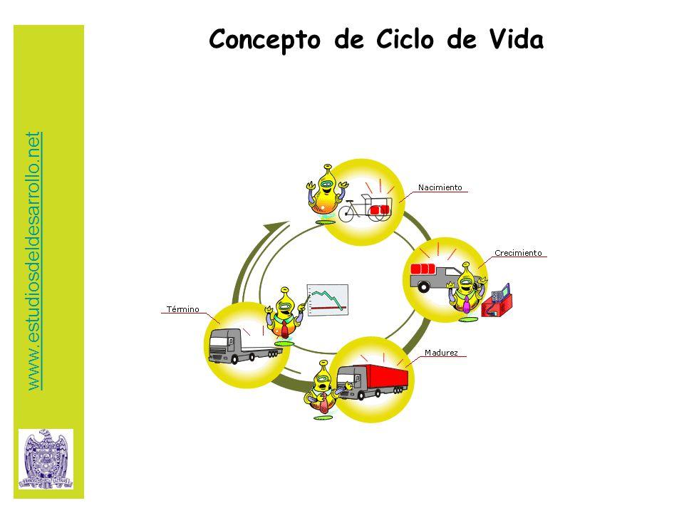 Concepto de Ciclo de Vida