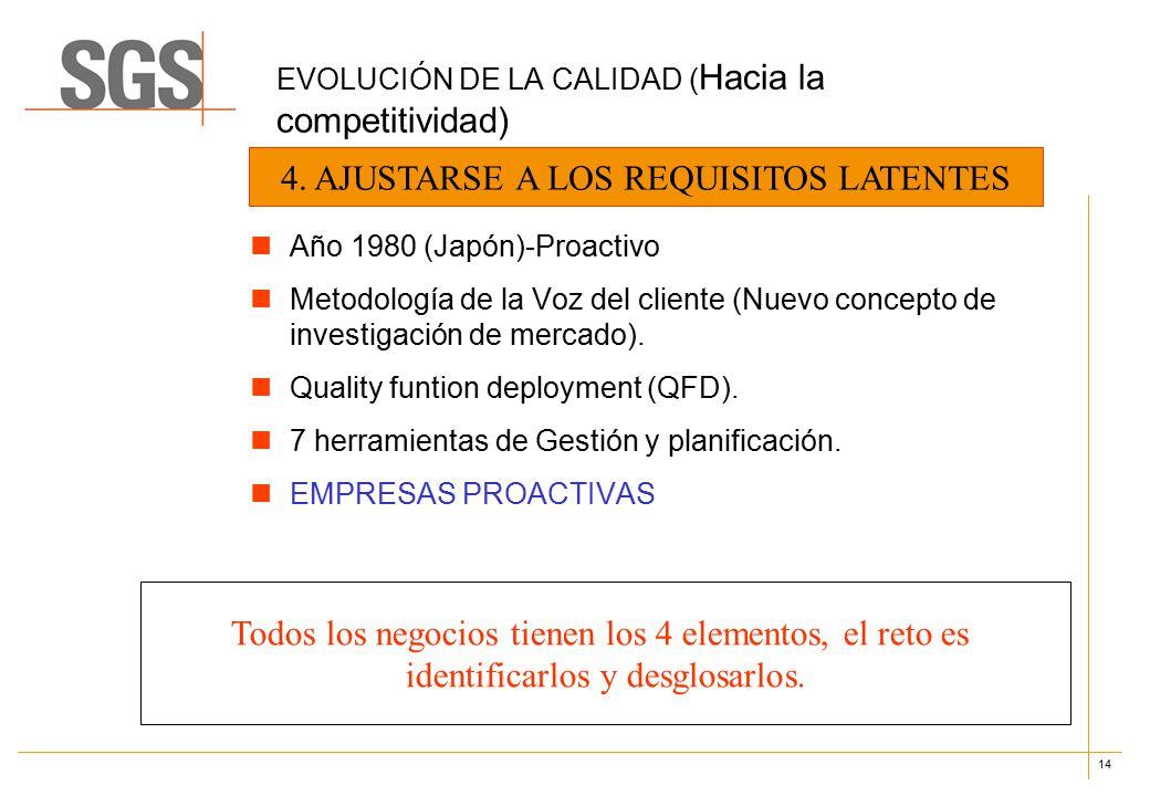14 EVOLUCIÓN DE LA CALIDAD ( Hacia la competitividad) Año 1980 (Japón)-Proactivo Metodología de la Voz del cliente (Nuevo concepto de investigación de mercado).