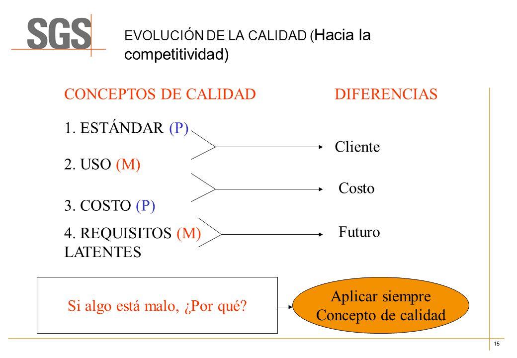 15 EVOLUCIÓN DE LA CALIDAD ( Hacia la competitividad) 1.