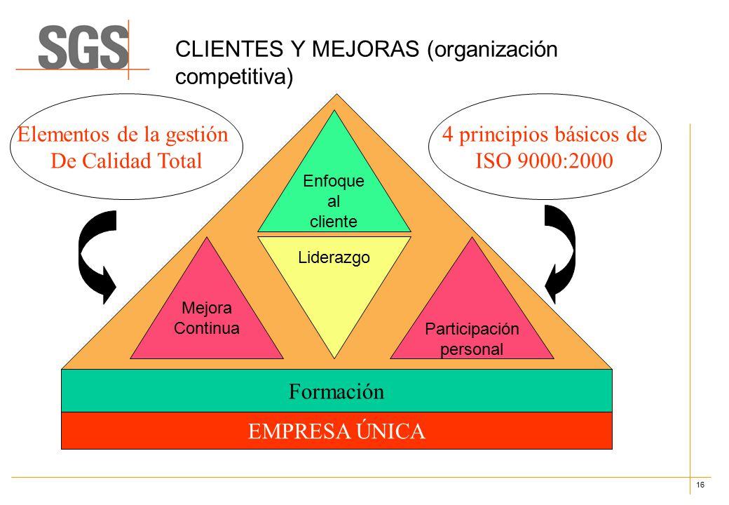 16 CLIENTES Y MEJORAS (organización competitiva) Enfoque al cliente Mejora Continua Liderazgo Participación personal Formación Elementos de la gestión De Calidad Total 4 principios básicos de ISO 9000:2000 EMPRESA ÚNICA