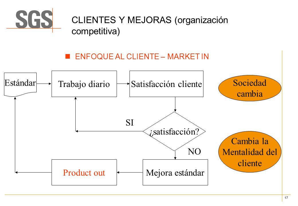 17 CLIENTES Y MEJORAS (organización competitiva) ENFOQUE AL CLIENTE – MARKET IN Estándar Trabajo diarioSatisfacción cliente ¿satisfacción.