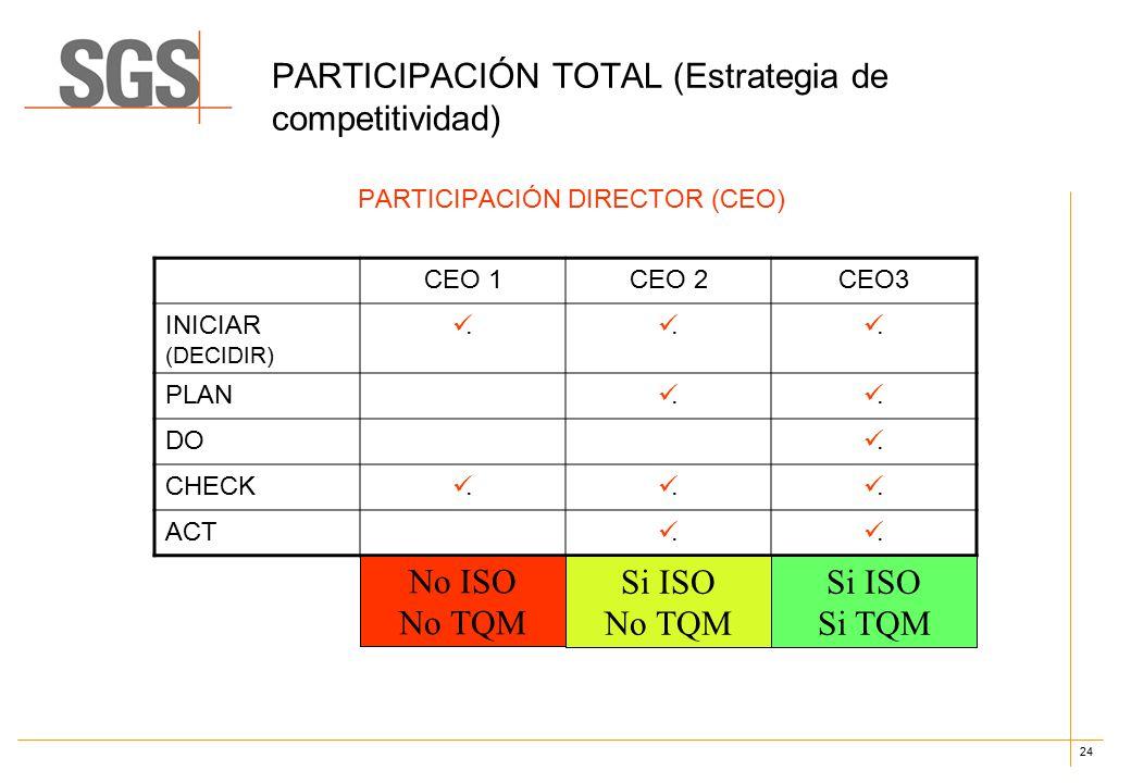24 PARTICIPACIÓN TOTAL (Estrategia de competitividad) PARTICIPACIÓN DIRECTOR (CEO) CEO 1CEO 2CEO3 INICIAR (DECIDIR)...