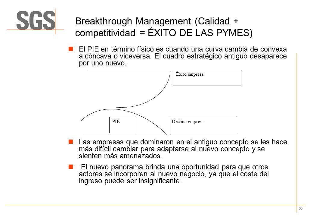 30 Breakthrough Management (Calidad + competitividad = ÉXITO DE LAS PYMES) El PIE en término físico es cuando una curva cambia de convexa a cóncava o viceversa.