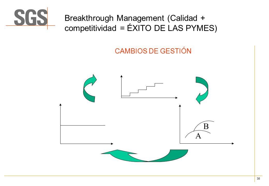 38 Breakthrough Management (Calidad + competitividad = ÉXITO DE LAS PYMES) CAMBIOS DE GESTIÓN A B