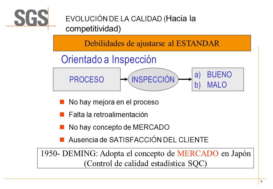 9 EVOLUCIÓN DE LA CALIDAD ( Hacia la competitividad) No hay mejora en el proceso Falta la retroalimentación No hay concepto de MERCADO Ausencia de SATISFACCIÓN DEL CLIENTE Debilidades de ajustarse al ESTANDAR Orientado a Inspección PROCESO a)BUENO b)MALO INSPECCIÓN 1950- DEMING: Adopta el concepto de MERCADO en Japón (Control de calidad estadística SQC)