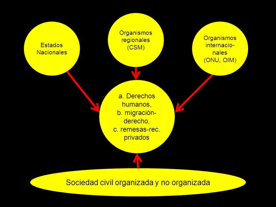 Estados Nacionales a. Derechos humanos, b. migración- derecho, c.