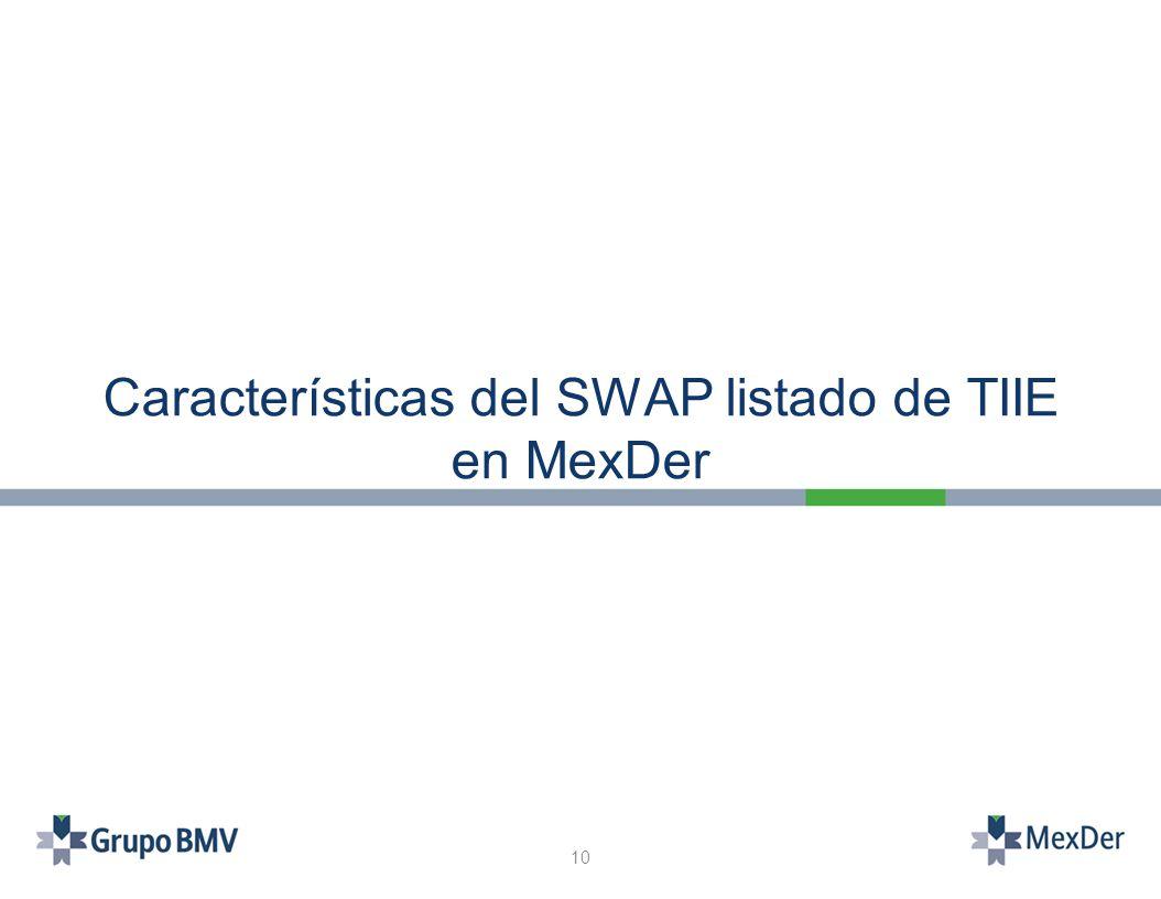 Características del SWAP listado de TIIE en MexDer 10