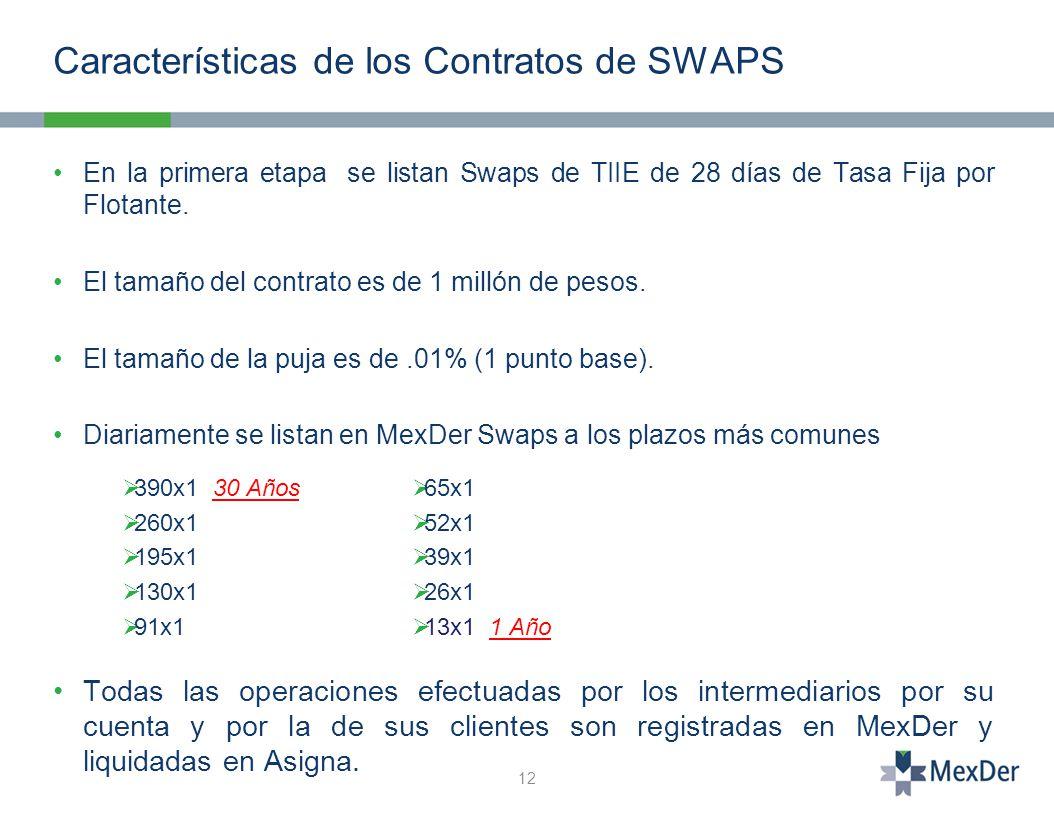 Características de los Contratos de SWAPS En la primera etapa se listan Swaps de TIIE de 28 días de Tasa Fija por Flotante.