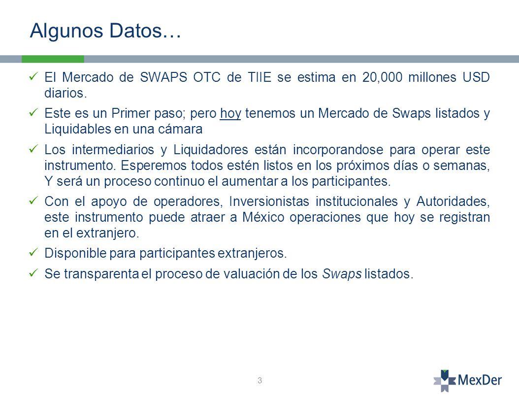 El Mercado de SWAPS OTC de TIIE se estima en 20,000 millones USD diarios.