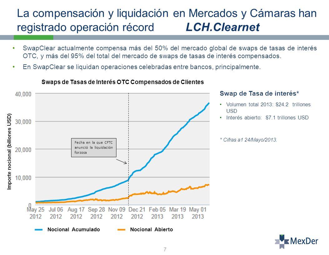 La compensación y liquidación en Mercados y Cámaras han registrado operación récord LCH.Clearnet 7 SwapClear actualmente compensa más del 50% del mercado global de swaps de tasas de interés OTC, y más del 95% del total del mercado de swaps de tasas de interés compensados.