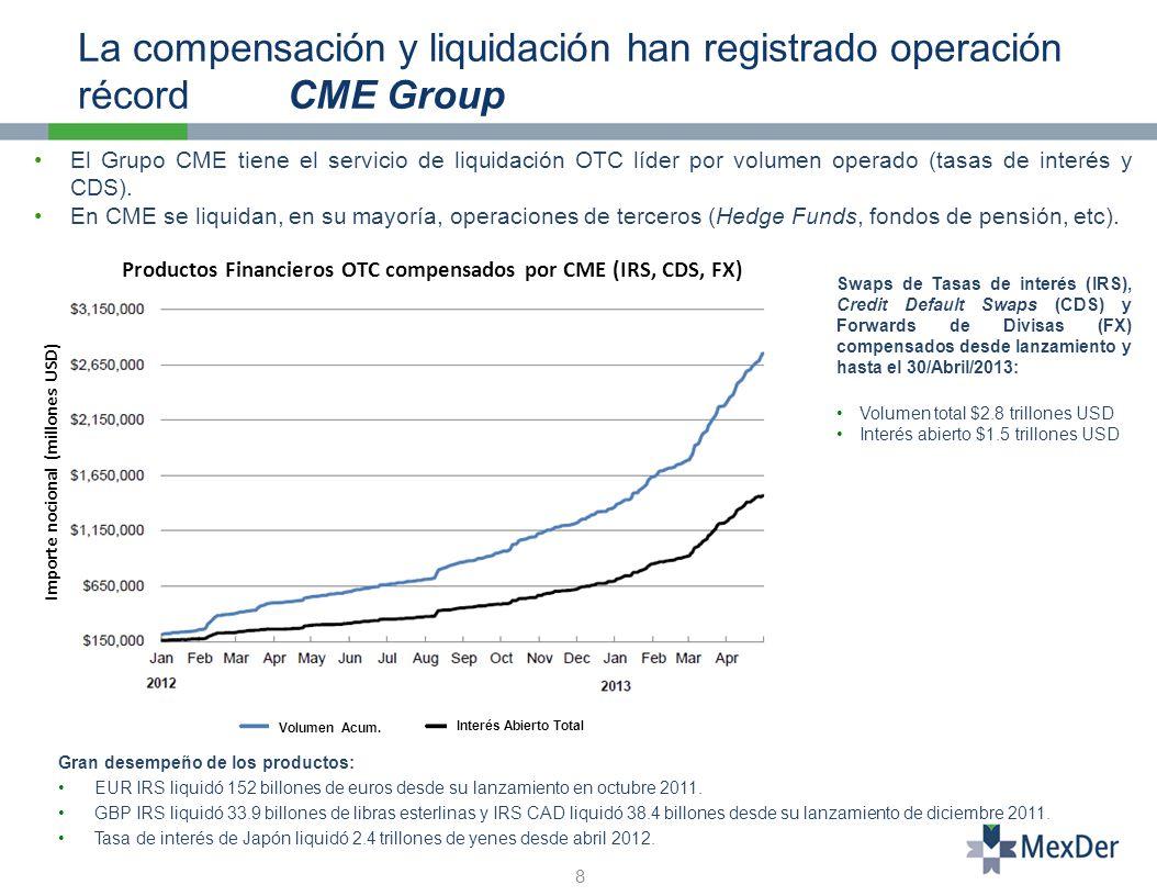 El Grupo CME tiene el servicio de liquidación OTC líder por volumen operado (tasas de interés y CDS).