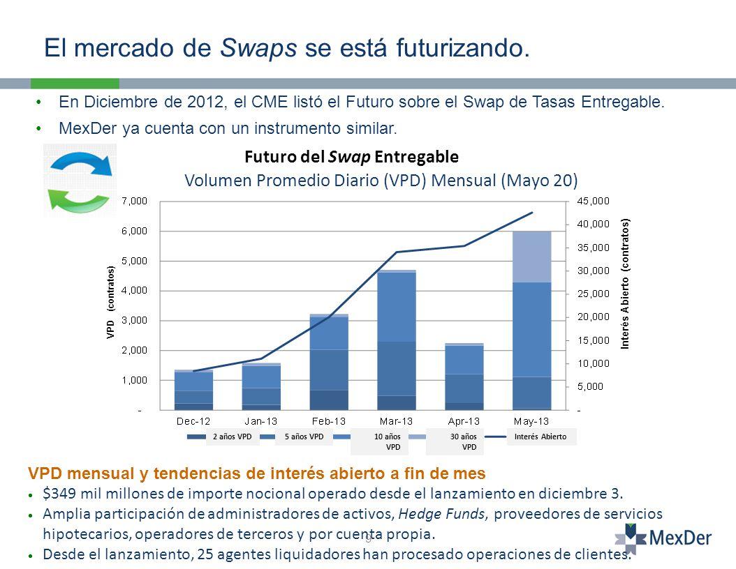 9 En Diciembre de 2012, el CME listó el Futuro sobre el Swap de Tasas Entregable.