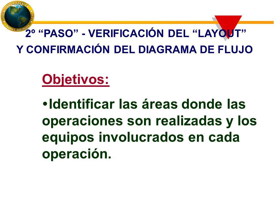 Objetivos:  Identificar las áreas donde las operaciones son realizadas y los equipos involucrados en cada operación.