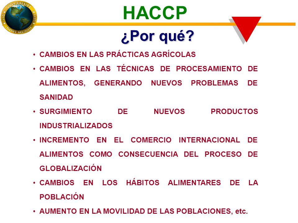 CAMBIOS EN LAS PRÁCTICAS AGRÍCOLAS CAMBIOS EN LAS TÉCNICAS DE PROCESAMIENTO DE ALIMENTOS, GENERANDO NUEVOS PROBLEMAS DE SANIDAD SURGIMIENTO DE NUEVOS PRODUCTOS INDUSTRIALIZADOS INCREMENTO EN EL COMERCIO INTERNACIONAL DE ALIMENTOS COMO CONSECUENCIA DEL PROCESO DE GLOBALIZACIÓN CAMBIOS EN LOS HÁBITOS ALIMENTARES DE LA POBLACIÓN AUMENTO EN LA MOVILIDAD DE LAS POBLACIONES, etc.