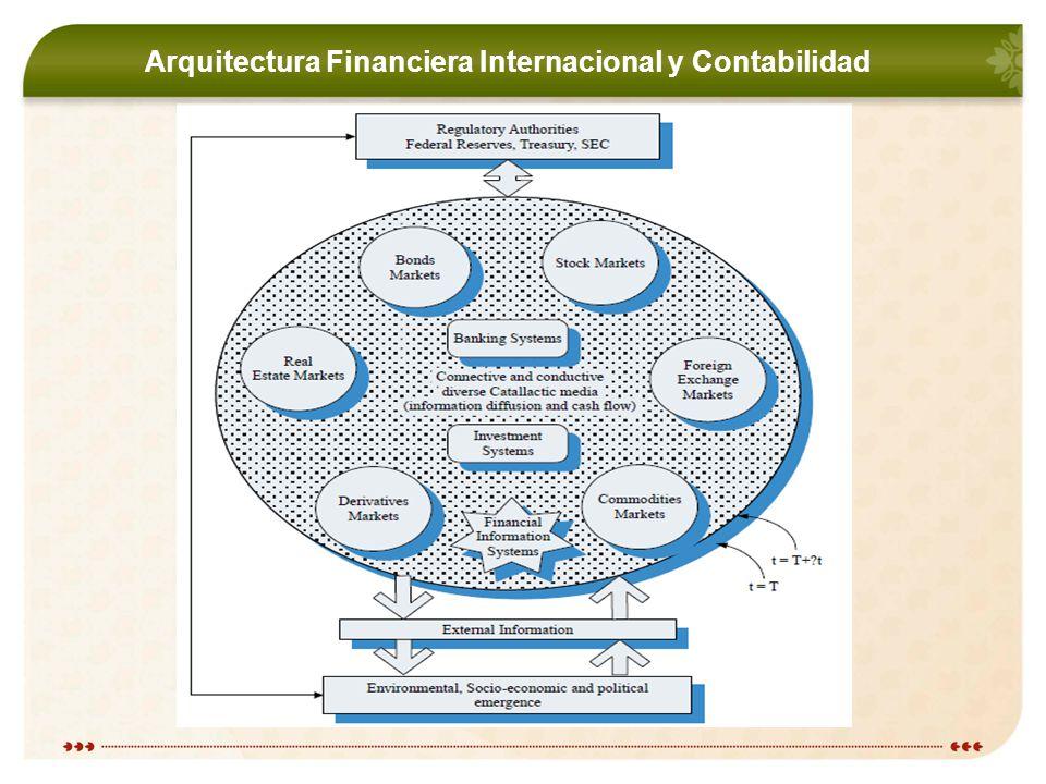 Arquitectura Financiera Internacional y Contabilidad