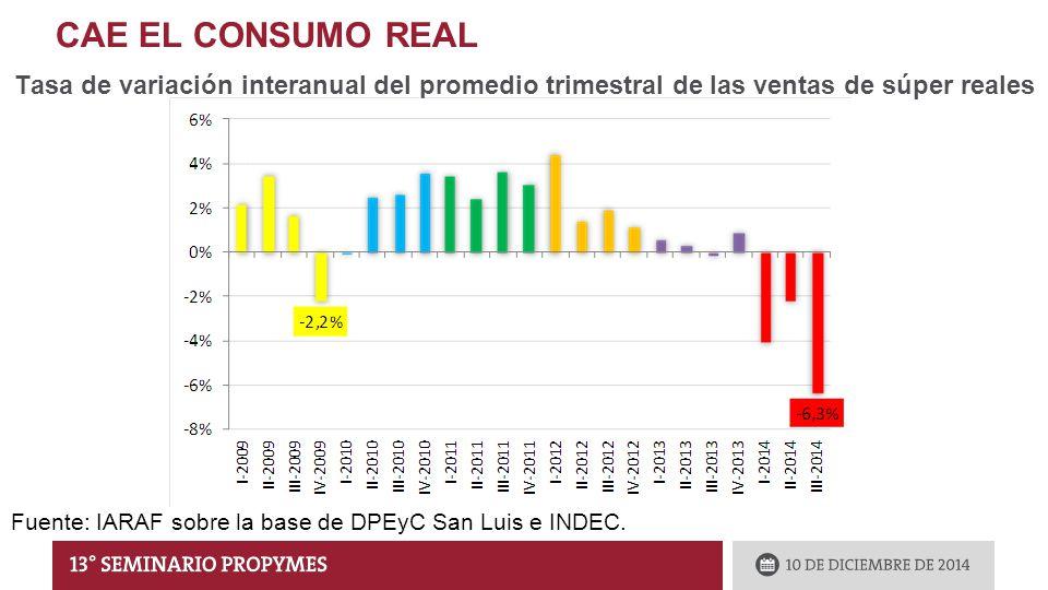 CAE EL CONSUMO REAL Tasa de variación interanual del promedio trimestral de las ventas de súper reales Fuente: IARAF sobre la base de DPEyC San Luis e INDEC.