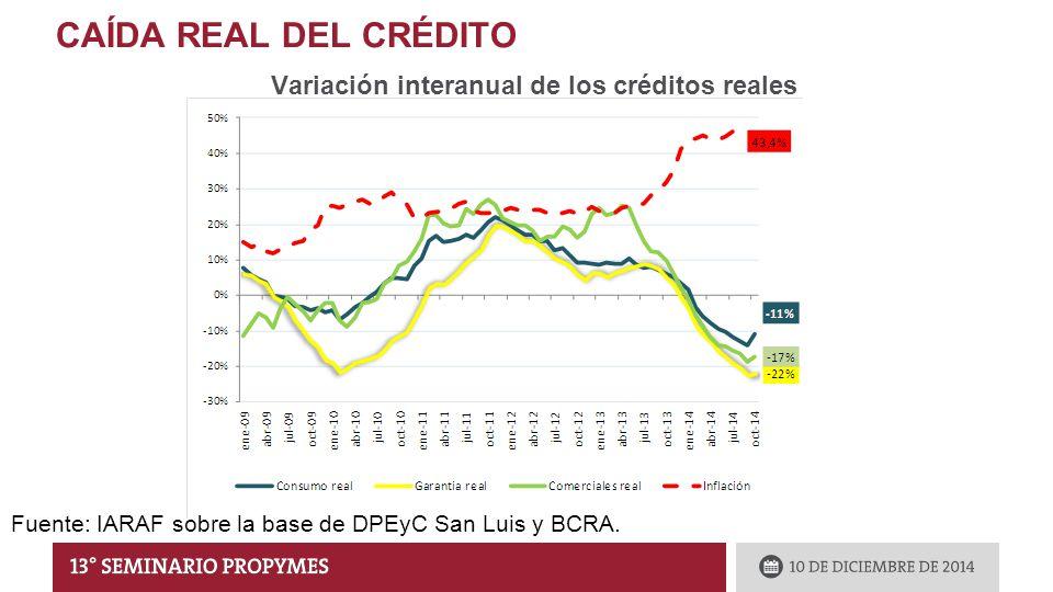 CAÍDA REAL DEL CRÉDITO Variación interanual de los créditos reales Fuente: IARAF sobre la base de DPEyC San Luis y BCRA.