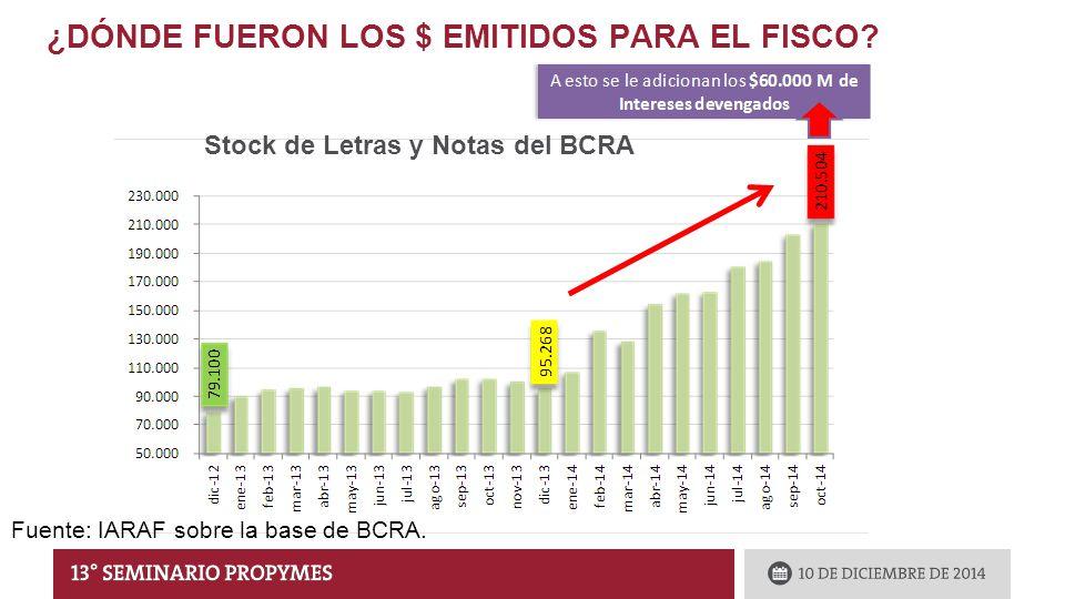 ¿DÓNDE FUERON LOS $ EMITIDOS PARA EL FISCO. Fuente: IARAF sobre la base de BCRA.