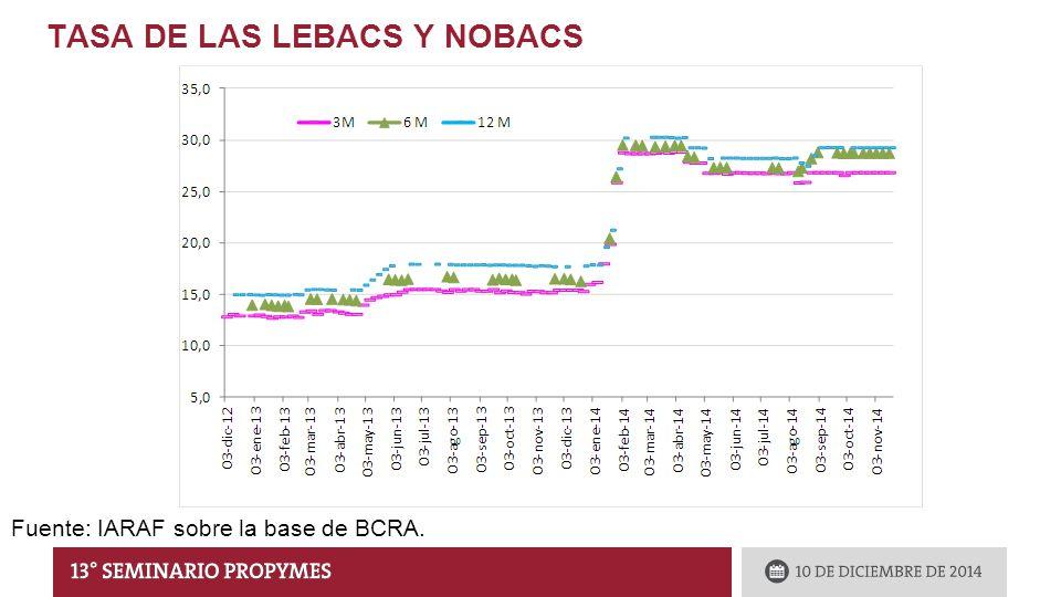 TASA DE LAS LEBACS Y NOBACS Fuente: IARAF sobre la base de BCRA.