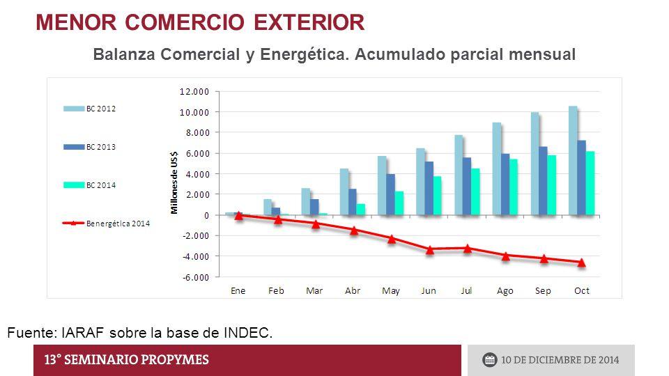 MENOR COMERCIO EXTERIOR Balanza Comercial y Energética.
