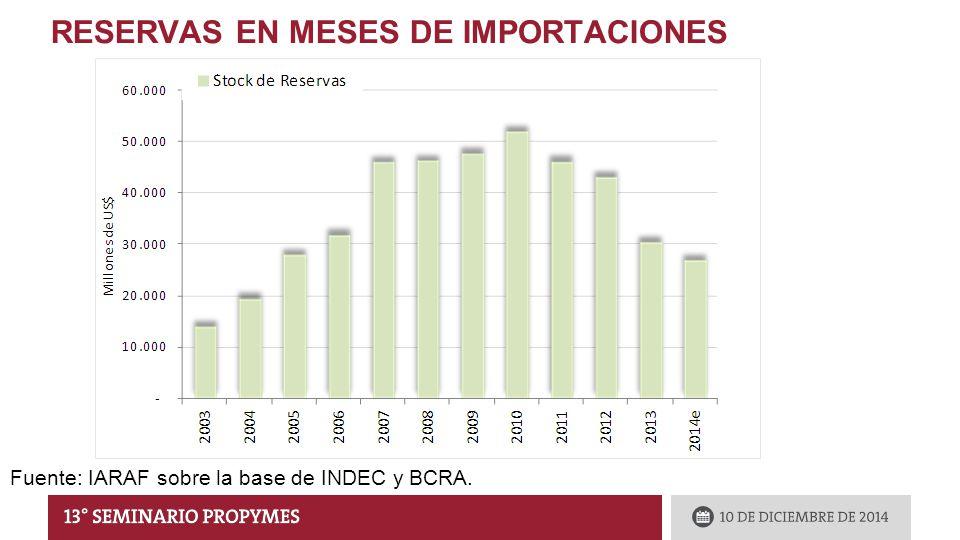 RESERVAS EN MESES DE IMPORTACIONES Fuente: IARAF sobre la base de INDEC y BCRA.