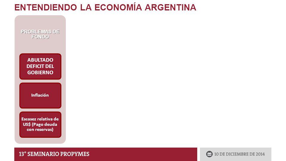 ENTENDIENDO LA ECONOMÍA ARGENTINA PROBLEMAS DE FONDO ABULTADO DEFICIT DEL GOBIERNO Inflación Escasez relativa de US$ (Pago deuda con reservas) RESPUESTAS DEL GOBIERNO Presión impositiva récord Impuesto inflacionario Monetización del Déficit (con esterilización) NO devaluación Restricciones a las M, controles cambiarios, Swaps.