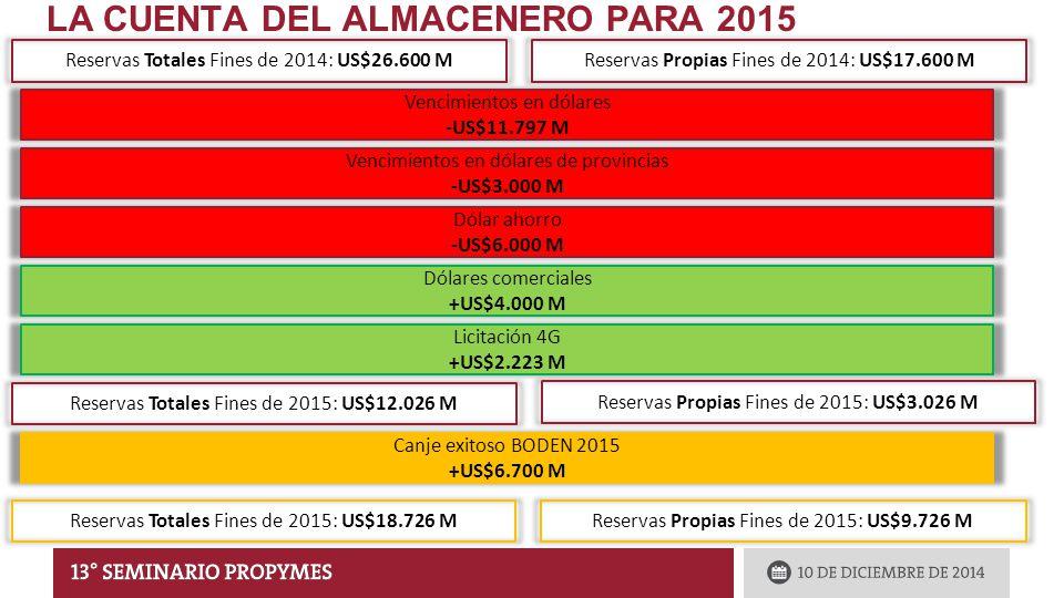 Reservas Totales Fines de 2014: US$26.600 MReservas Propias Fines de 2014: US$17.600 M Vencimientos en dólares -US$11.797 M Vencimientos en dólares de provincias -US$3.000 M Dólar ahorro -US$6.000 M Dólares comerciales +US$4.000 M Licitación 4G +US$2.223 M Reservas Totales Fines de 2015: US$12.026 M Reservas Propias Fines de 2015: US$3.026 M Canje exitoso BODEN 2015 +US$6.700 M Reservas Totales Fines de 2015: US$18.726 MReservas Propias Fines de 2015: US$9.726 M LA CUENTA DEL ALMACENERO PARA 2015