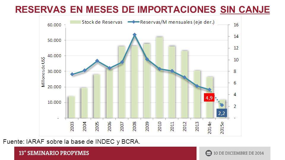 RESERVAS EN MESES DE IMPORTACIONES SIN CANJE Fuente: IARAF sobre la base de INDEC y BCRA.