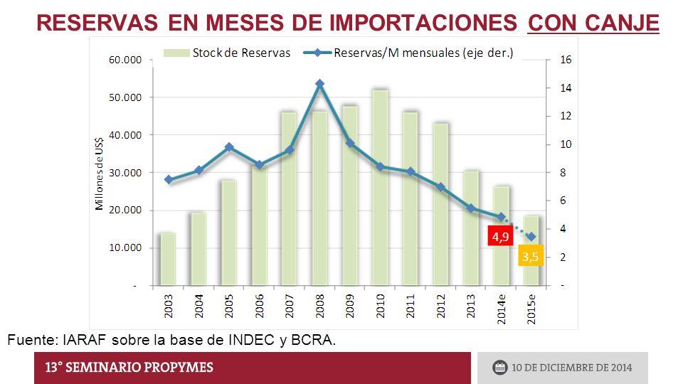 RESERVAS EN MESES DE IMPORTACIONES CON CANJE Fuente: IARAF sobre la base de INDEC y BCRA.