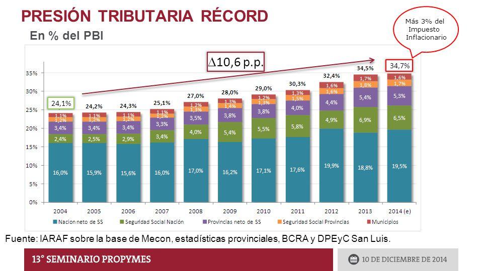 PRESIÓN TRIBUTARIA RÉCORD Fuente: IARAF sobre la base de Mecon, estadísticas provinciales, BCRA y DPEyC San Luis.
