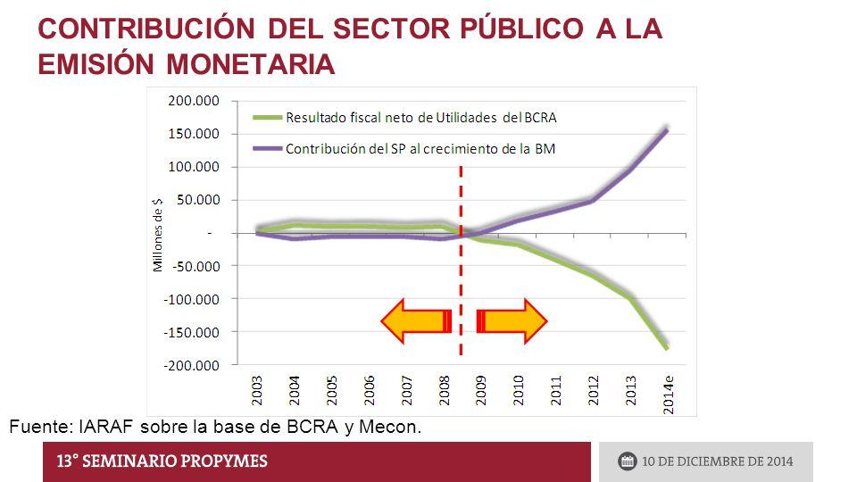 CONTRIBUCIÓN DEL SECTOR PÚBLICO A LA EMISIÓN MONETARIA Fuente: IARAF sobre la base de BCRA y Mecon.