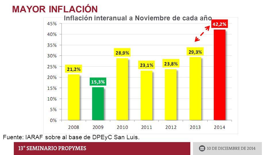 MAYOR INFLACIÓN Inflación interanual a Noviembre de cada año Fuente: IARAF sobre al base de DPEyC San Luis.
