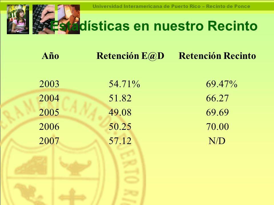 Universidad Interamericana de Puerto Rico – Recinto de Ponce Estadísticas en nuestro Recinto AñoRetención E@DRetención Recinto 2003 54.71%69.47% 2004 51.8266.27 2005 49.0869.69 2006 50.2570.00 2007 57.12 N/D