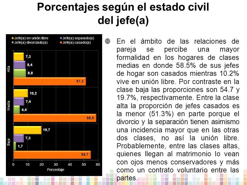 Porcentajes según el estado civil del jefe(a)  En el ámbito de las relaciones de pareja se percibe una mayor formalidad en los hogares de clases medias en donde 58.5% de sus jefes de hogar son casados mientras 10.2% vive en unión libre.