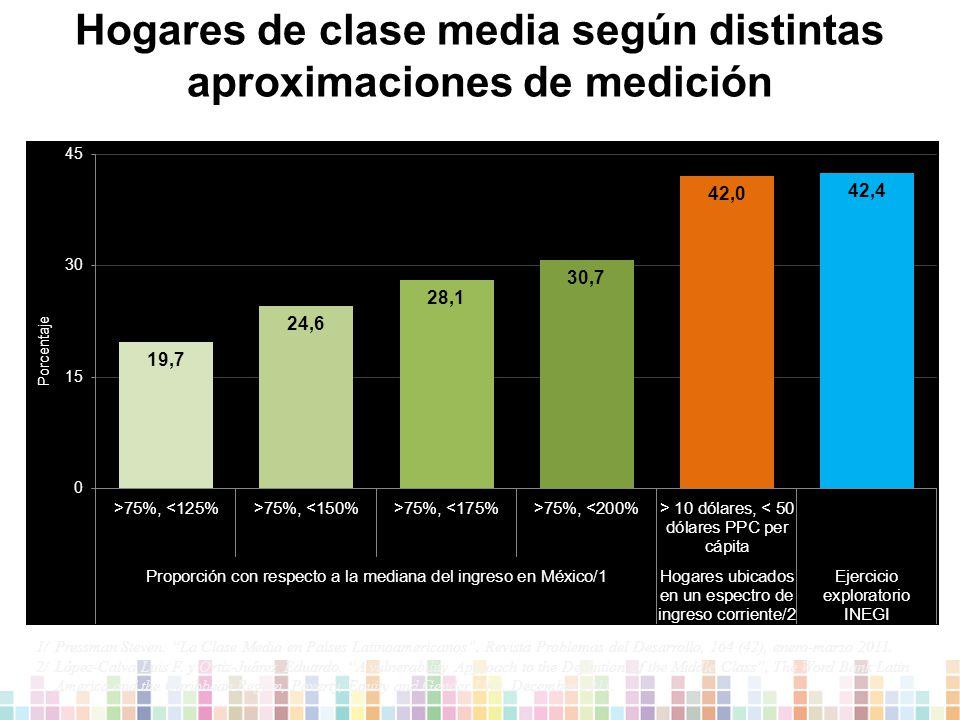 Hogares de clase media según distintas aproximaciones de medición 1/ Pressman Steven.