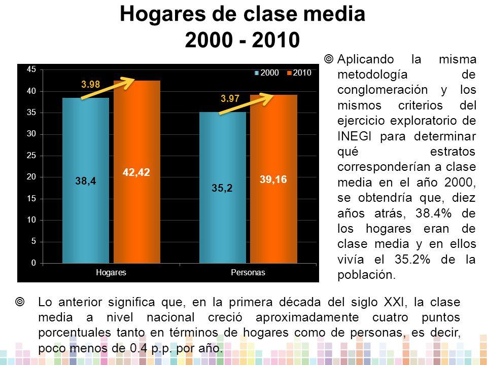 Hogares de clase media 2000 - 2010  Aplicando la misma metodología de conglomeración y los mismos criterios del ejercicio exploratorio de INEGI para determinar qué estratos corresponderían a clase media en el año 2000, se obtendría que, diez años atrás, 38.4% de los hogares eran de clase media y en ellos vivía el 35.2% de la población.