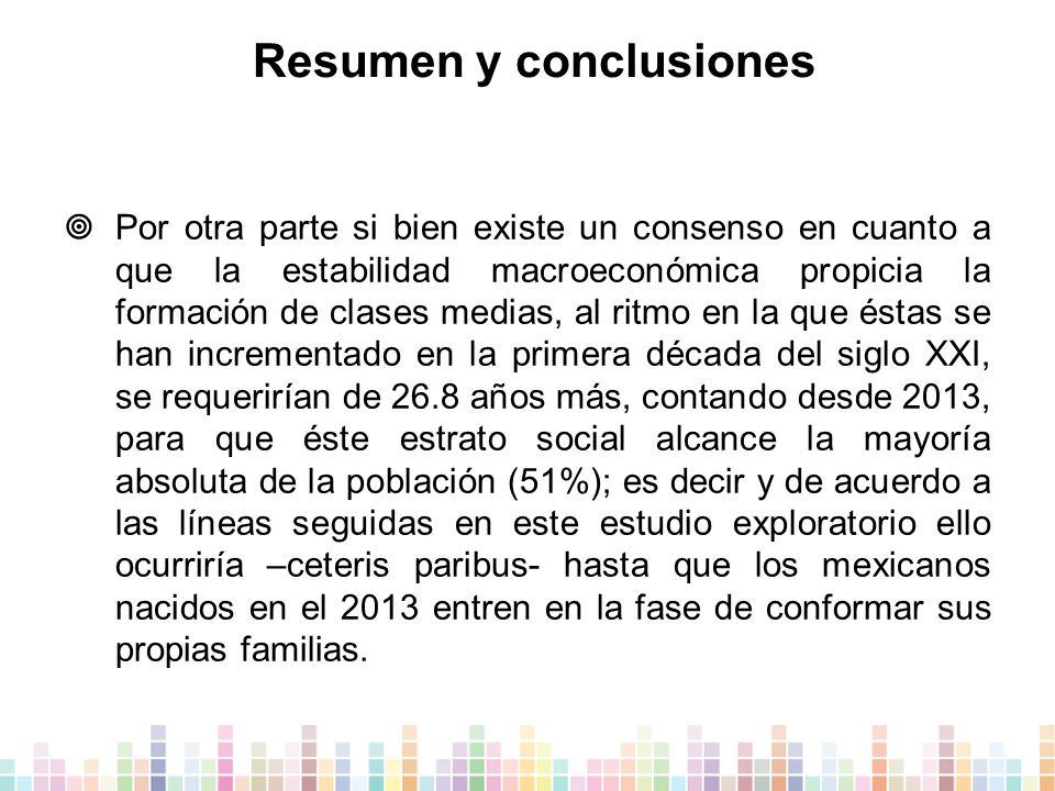 Resumen y conclusiones  Por otra parte si bien existe un consenso en cuanto a que la estabilidad macroeconómica propicia la formación de clases medias, al ritmo en la que éstas se han incrementado en la primera década del siglo XXI, se requerirían de 26.8 años más, contando desde 2013, para que éste estrato social alcance la mayoría absoluta de la población (51%); es decir y de acuerdo a las líneas seguidas en este estudio exploratorio ello ocurriría –ceteris paribus- hasta que los mexicanos nacidos en el 2013 entren en la fase de conformar sus propias familias.
