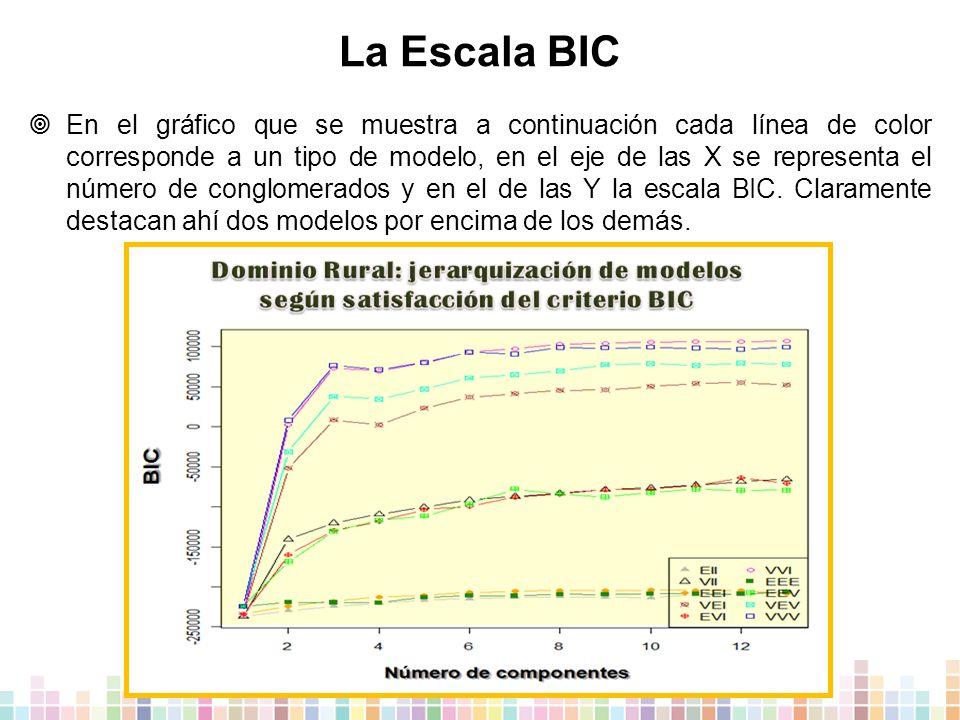 La Escala BIC  En el gráfico que se muestra a continuación cada línea de color corresponde a un tipo de modelo, en el eje de las X se representa el número de conglomerados y en el de las Y la escala BIC.
