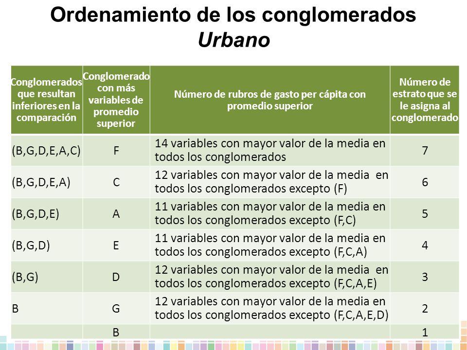 Ordenamiento de los conglomerados Urbano Conglomerados que resultan inferiores en la comparación Conglomerado con más variables de promedio superior Número de rubros de gasto per cápita con promedio superior Número de estrato que se le asigna al conglomerado (B,G,D,E,A,C)F 14 variables con mayor valor de la media en todos los conglomerados 7 (B,G,D,E,A)C 12 variables con mayor valor de la media en todos los conglomerados excepto (F) 6 (B,G,D,E)A 11 variables con mayor valor de la media en todos los conglomerados excepto (F,C) 5 (B,G,D)E 11 variables con mayor valor de la media en todos los conglomerados excepto (F,C,A) 4 (B,G)D 12 variables con mayor valor de la media en todos los conglomerados excepto (F,C,A,E) 3 BG 12 variables con mayor valor de la media en todos los conglomerados excepto (F,C,A,E,D) 2 B 1