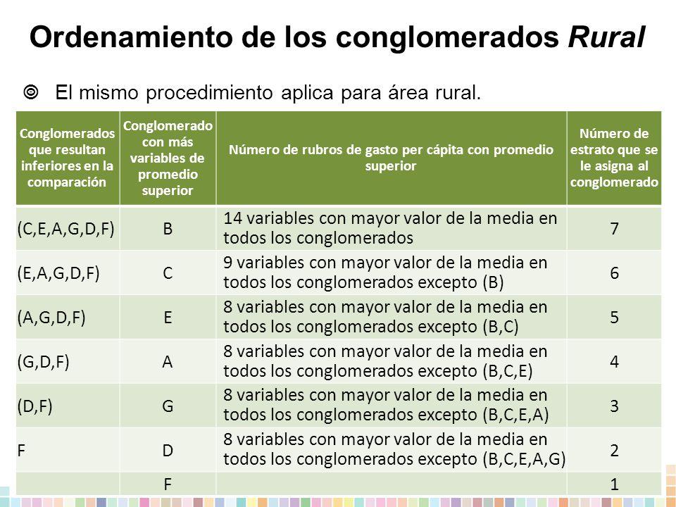 Ordenamiento de los conglomerados Rural  El mismo procedimiento aplica para área rural.