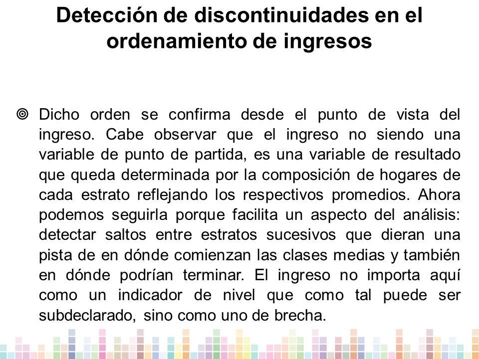 Detección de discontinuidades en el ordenamiento de ingresos  Dicho orden se confirma desde el punto de vista del ingreso.