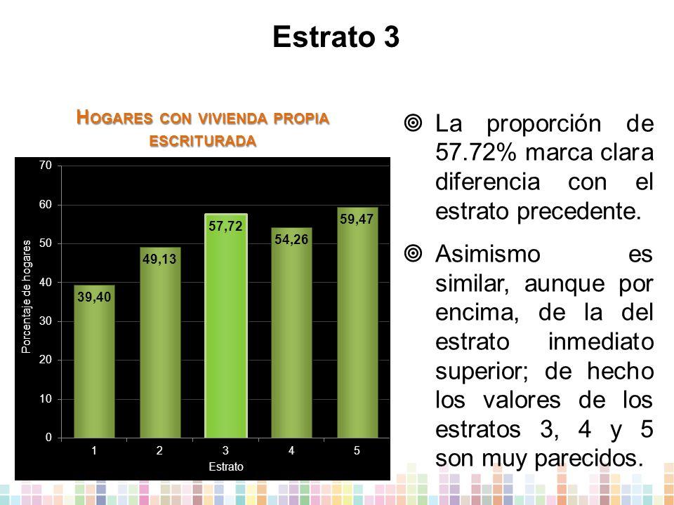 Estrato 3  La proporción de 57.72% marca clara diferencia con el estrato precedente.