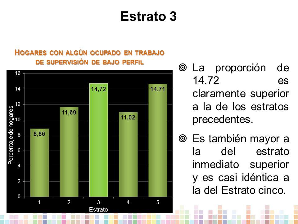 Estrato 3  La proporción de 14.72 es claramente superior a la de los estratos precedentes.