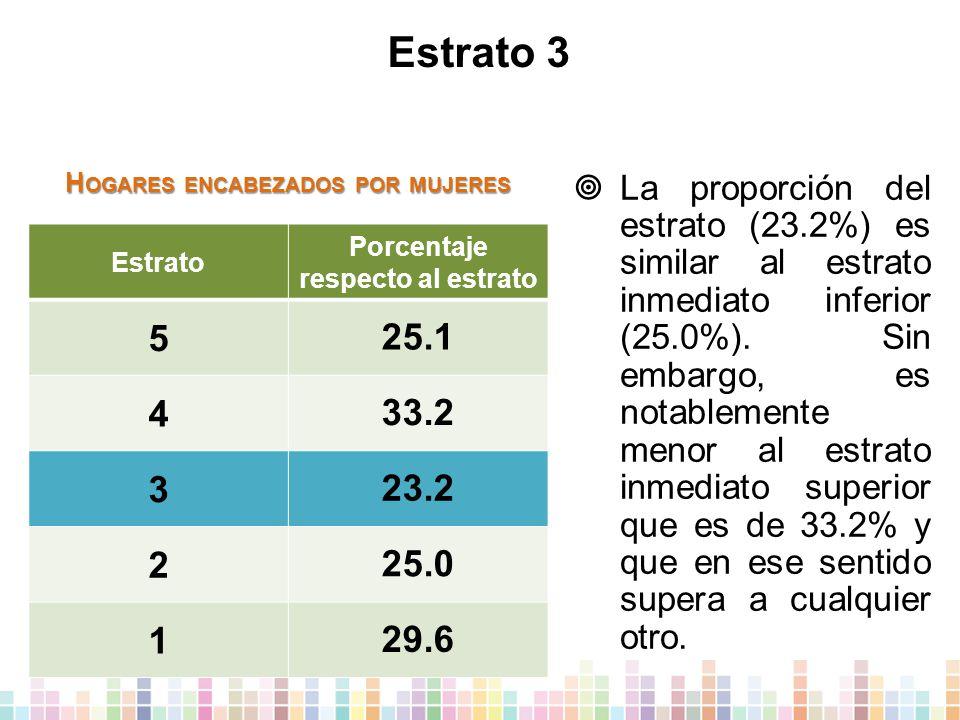 Estrato 3 Estrato Porcentaje respecto al estrato 5 25.1 4 33.2 3 23.2 2 25.0 1 29.6  La proporción del estrato (23.2%) es similar al estrato inmediato inferior (25.0%).