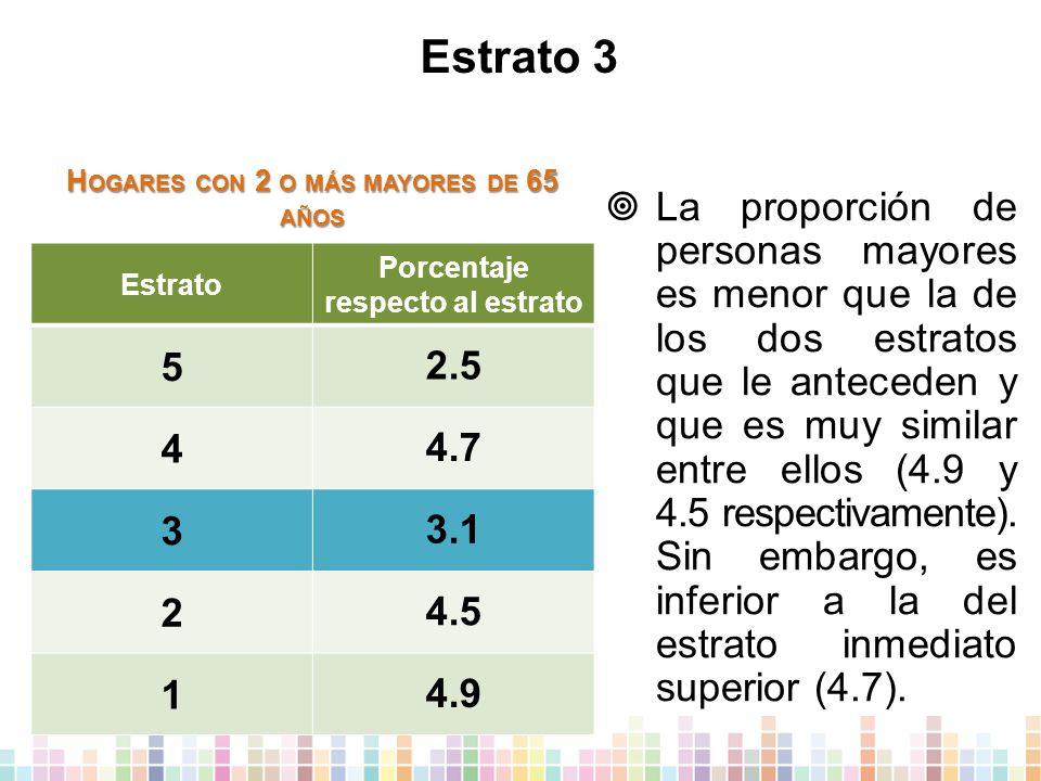 Estrato 3 Estrato Porcentaje respecto al estrato 5 2.5 4 4.7 3 3.1 2 4.5 1 4.9  La proporción de personas mayores es menor que la de los dos estratos que le anteceden y que es muy similar entre ellos (4.9 y 4.5 respectivamente).