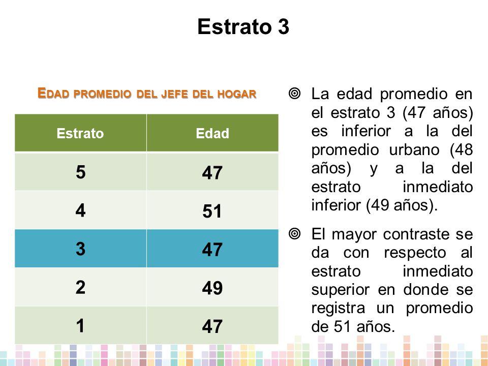 Estrato 3 EstratoEdad 5 47 4 51 3 47 2 49 1 47  La edad promedio en el estrato 3 (47 años) es inferior a la del promedio urbano (48 años) y a la del estrato inmediato inferior (49 años).