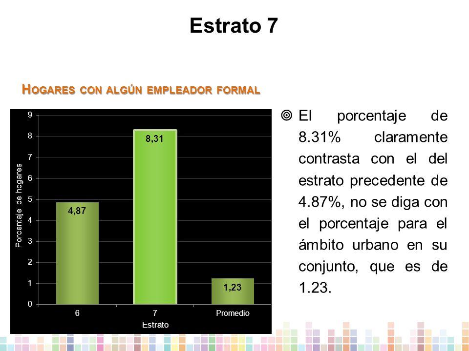 Estrato 7  El porcentaje de 8.31% claramente contrasta con el del estrato precedente de 4.87%, no se diga con el porcentaje para el ámbito urbano en su conjunto, que es de 1.23.