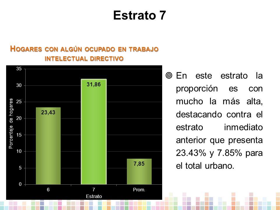 Estrato 7  En este estrato la proporción es con mucho la más alta, destacando contra el estrato inmediato anterior que presenta 23.43% y 7.85% para el total urbano.