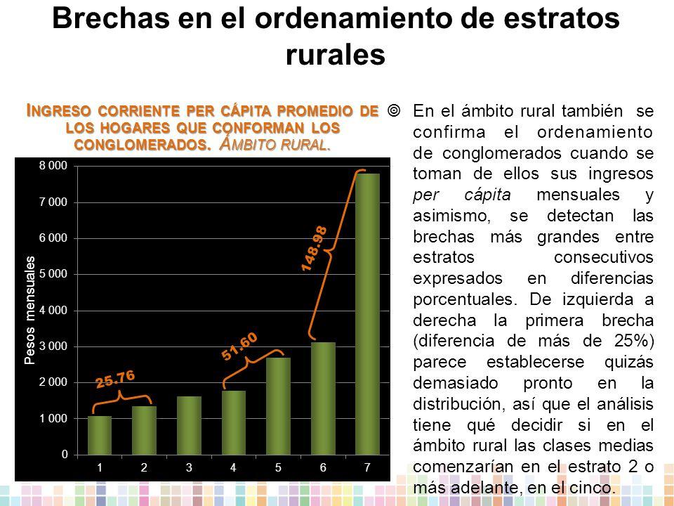 Brechas en el ordenamiento de estratos rurales  E n el ámbito rural también se confirma el ordenamiento de conglomerados cuando se toman de ellos sus ingresos per cápita mensuales y asimismo, se detectan las brechas más grandes entre estratos consecutivos expresados en diferencias porcentuales.